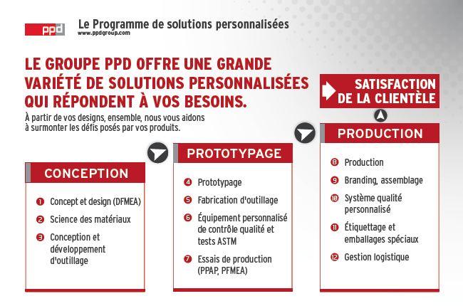 programme-solutions-personnalisees-fr